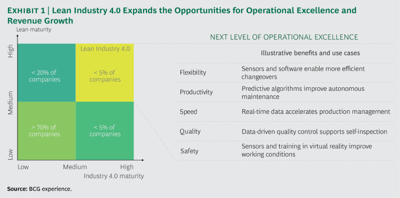 Boston Consulting Group - Lean manufacturing